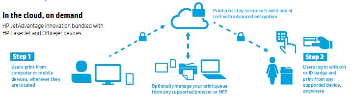 HP JetAdvantage Privat Print
