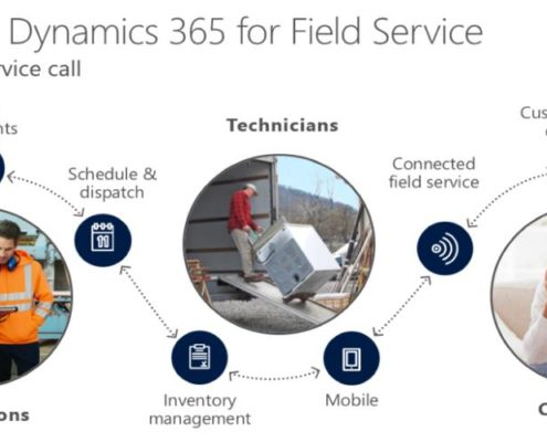 Microsoft Dynamics 365 for Field Service diagram